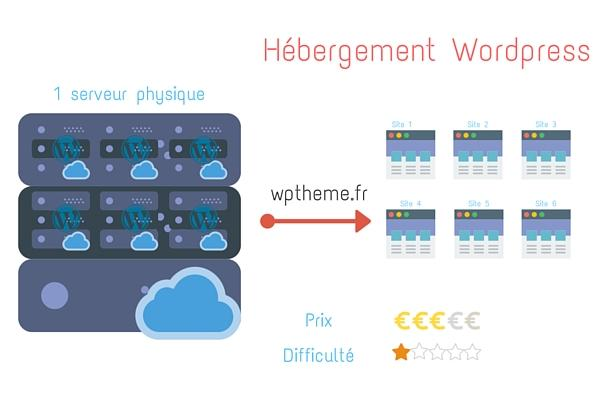 hebergement-wordpress-cle
