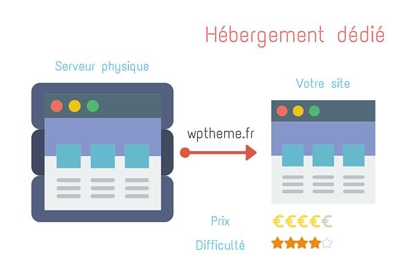 Hébergement WordPress : le guide ultime !