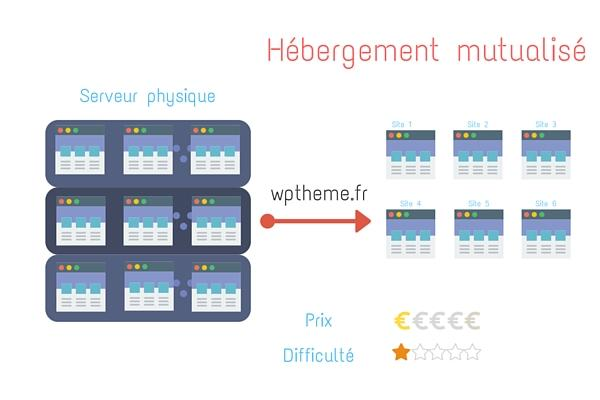 hebergement-wordpress-mutualise