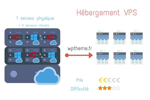 hebergement-wordpress-mutualise-vps