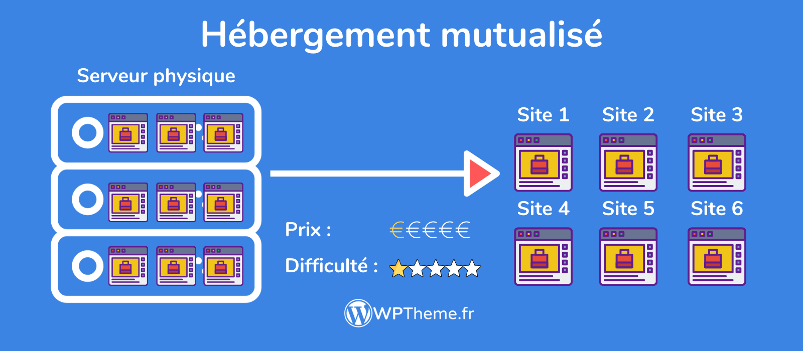 hebergement-mutualise-wordpress