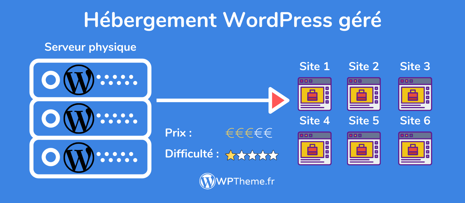 hebergement-wordpress-gere